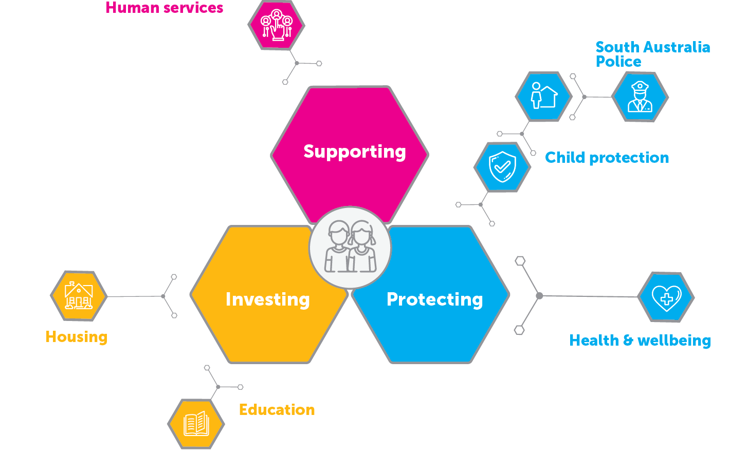 This diagram shows how government agencies connect to safe and well. Housing and education connect to Investing, Health and wellbeing, SAPOL and Child Protection connect to Protecting, and Human services connect to Supporting.