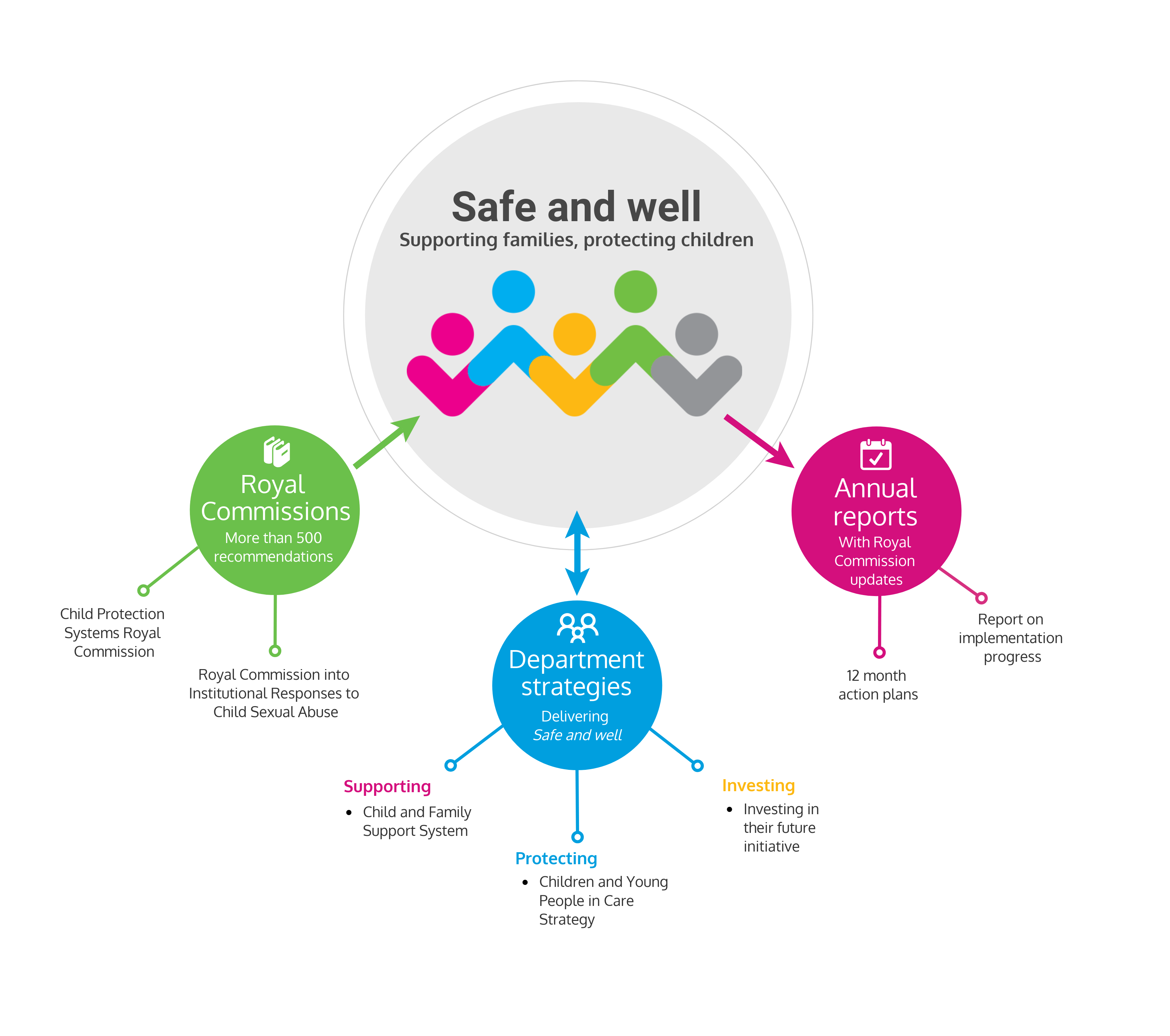 Diagram showing 'Safe and well' as the overarching framework that brings together more than 500 recommendations from the federal and state Royal Commissions with department strategies such the Children and Young People in Care Strategy, Investing in their future initiative and the Child and Family Support System. Coming out of 'Safe and well' are annual reports with Royal Commission updates, 12 month action plans and reporting on implementation progress