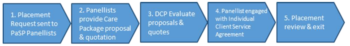 1. Placement request sent to PaSP panellists, 2. Panellists provide care package proposal and quotation, 3. DCP evaluate proposals and quotes, 4. Panellist engaged with individual client service agreement, 5. Placement review and exit